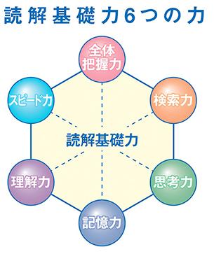 成基の脳力開発 速読講座 成基コ...